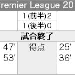 Liverpool 2 – 2 Aston Villa
