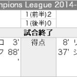 Ludogorets 2 - 2 Liverpool