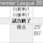 Aston Villa 0 - 2 Liverpool