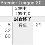 Liverpool 3 – 1 Everton